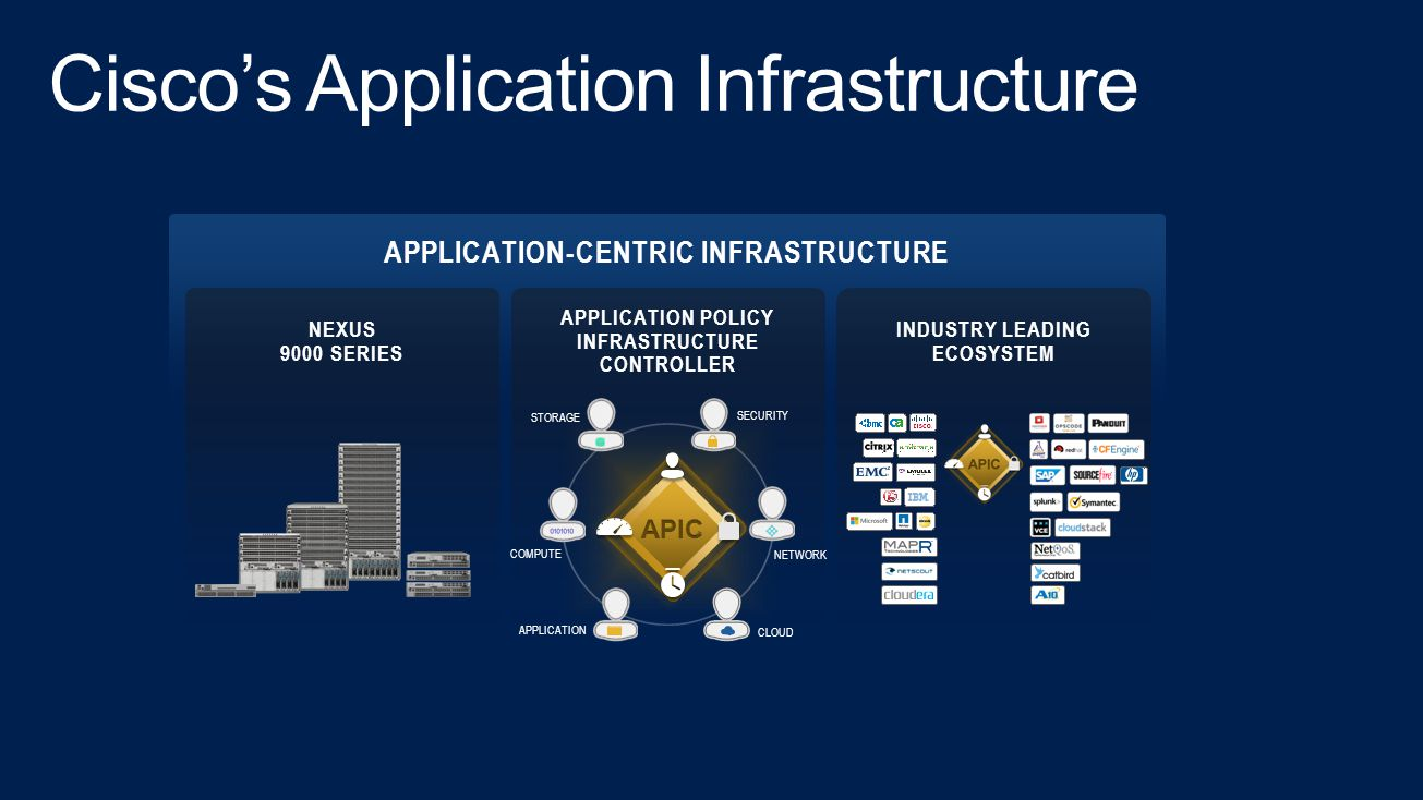 APPLICATION-CENTRIC INFRASTRUCTURE APPLICATION POLICY INFRASTRUCTURE CONTROLLER NEXUS 9000 SERIES INDUSTRY LEADING ECOSYSTEM APPLICATION COMPUTE NETWORK CLOUD STORAGE SECURITY