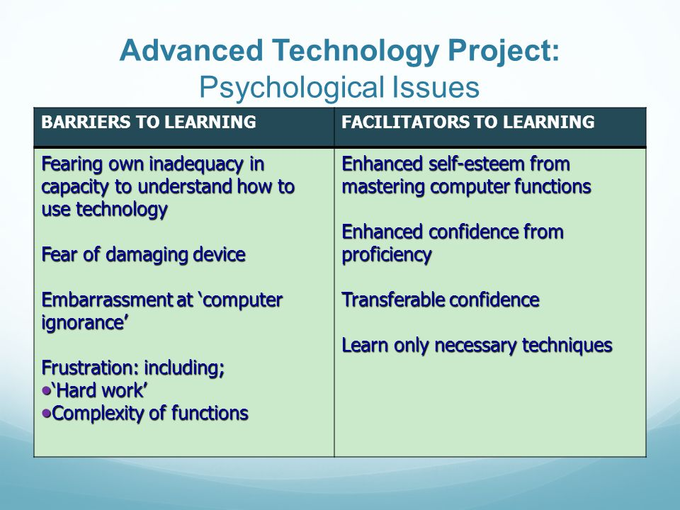 Advanced Technology Project: Psychological Issues BARRIERS TO LEARNINGFACILITATORS TO LEARNING Fearing own inadequacy in capacity to understand how to use technology Fear of damaging device Embarrassment at computer ignorance Frustration: including; Hard work Hard work Complexity of functions Complexity of functions Enhanced self-esteem from mastering computer functions Enhanced confidence from proficiency Transferable confidence Learn only necessary techniques