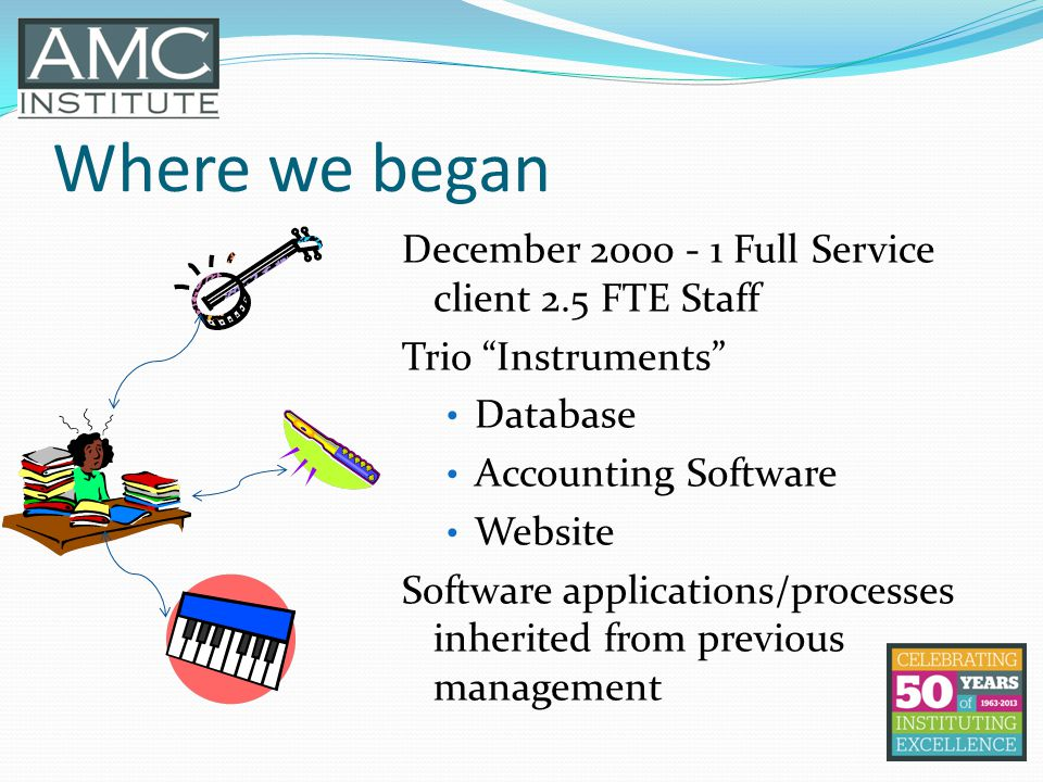 Where we began December 2000 - 1 Full Service client 2.5 FTE Staff Trio Instruments Database Accounting Software Website Software applications/process