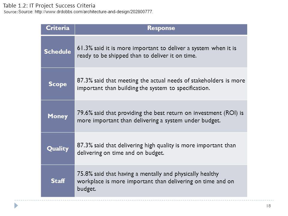 Table 1.2: IT Project Success Criteria Source: Source: http://www.drdobbs.com/architecture-and-design/202800777. CriteriaResponse Schedule 61.3% said