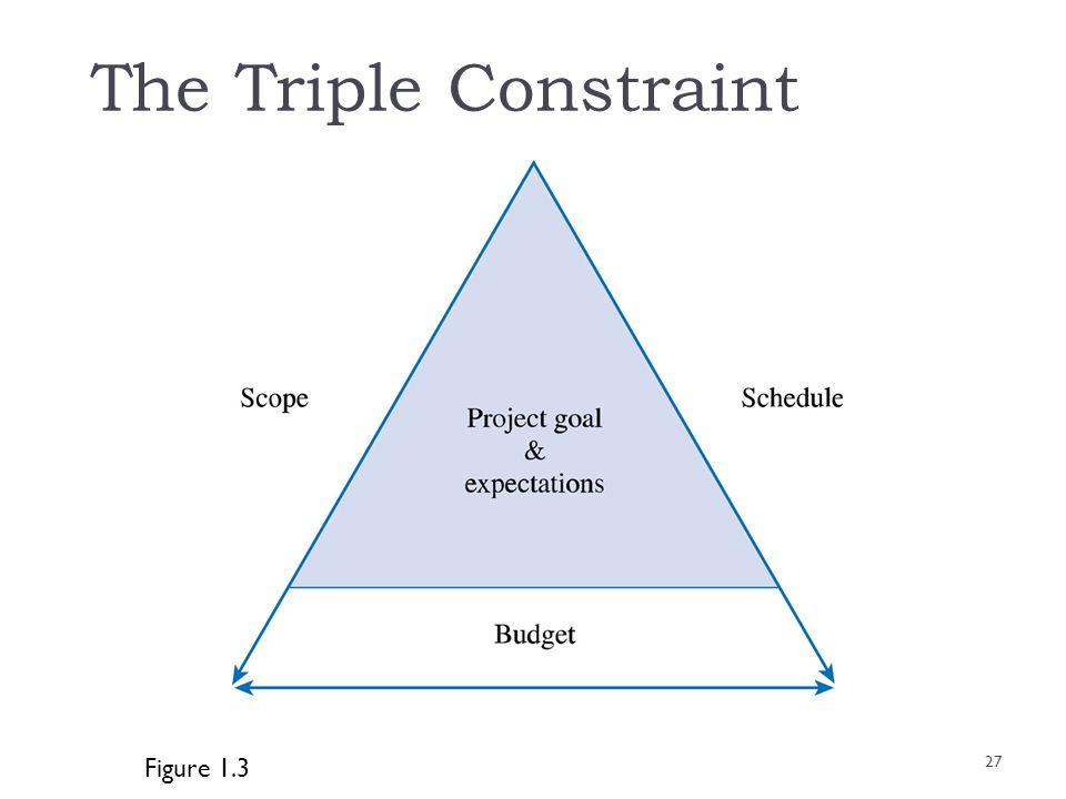 The Triple Constraint Figure 1.3 27
