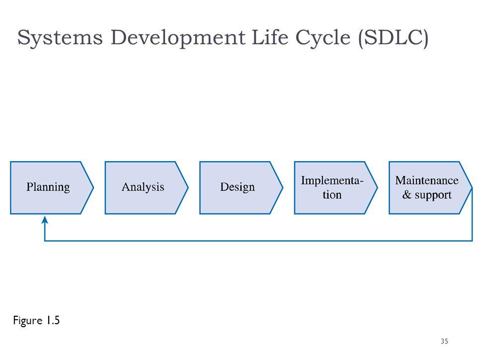 Systems Development Life Cycle (SDLC) Figure 1.5 35