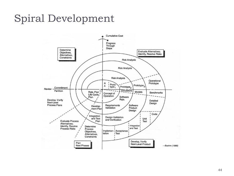Spiral Development 44