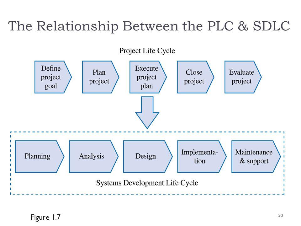 The Relationship Between the PLC & SDLC Figure 1.7 50