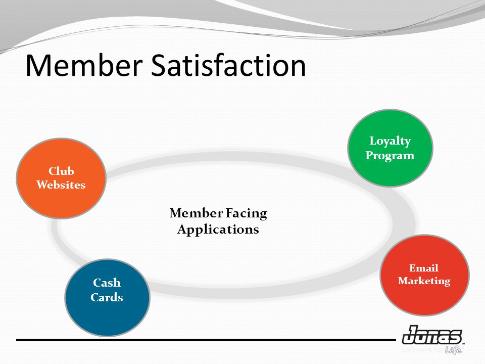 Member Satisfaction Email Marketing Club Websites Loyalty Program Cash Cards Member Facing Applications