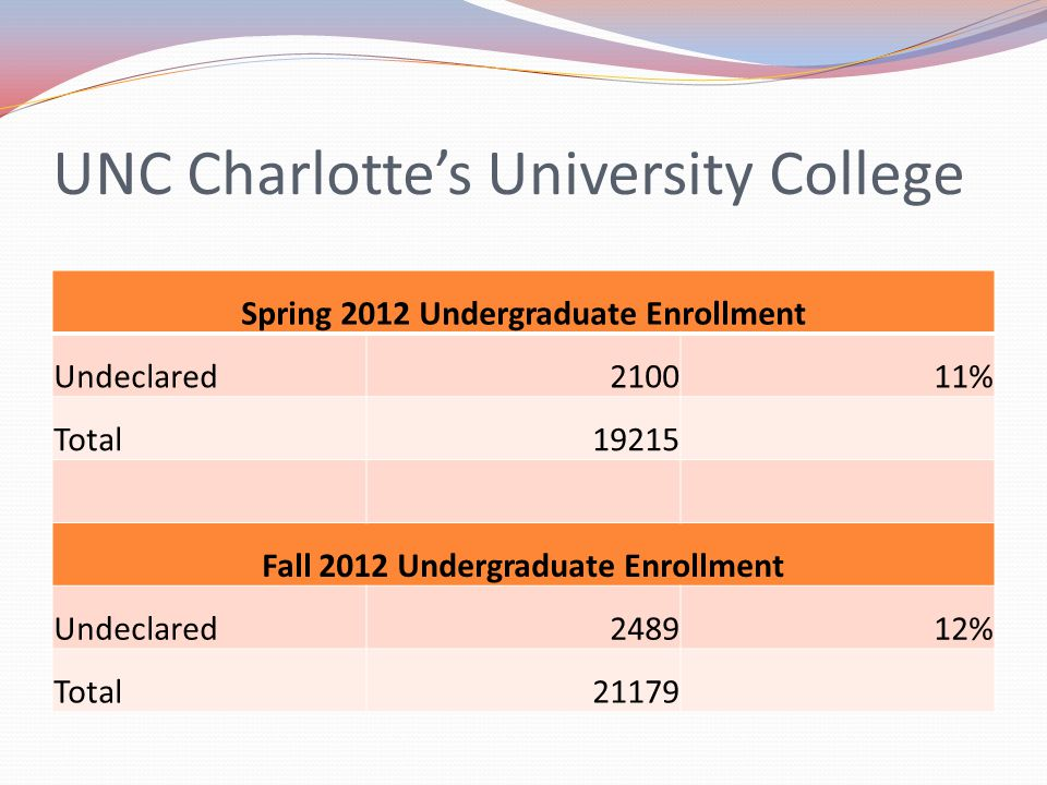 UNC Charlottes University College Spring 2012 Undergraduate Enrollment Undeclared210011% Total19215 Fall 2012 Undergraduate Enrollment Undeclared248912% Total21179
