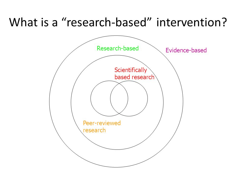 What is a research-based intervention? Evidence-based Research-based Peer-reviewed research Scientifically based research