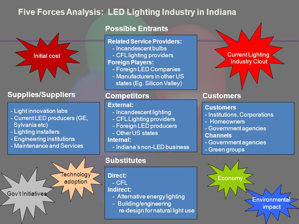 Five Forces Analysis: LED Lighting Industry in Indiana External: - Incandescent lighting - CFL Lighting providers - Foreign LED producers - Other US states Internal: - Indianas non-LED business Related Service Providers: - Incandescent bulbs - CFL lighting providers Foreign Players: - Foreign LED Companies - Manufacturers in other US states (Eg.