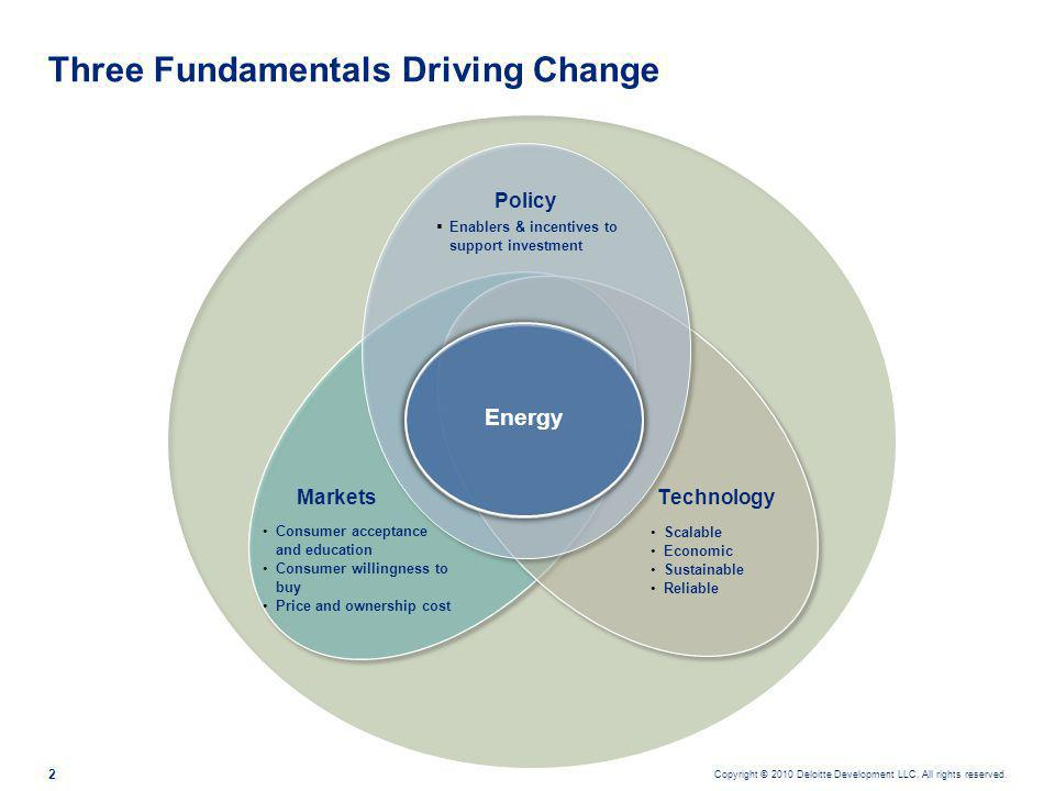 Copyright © 2010 Deloitte Development LLC. All rights reserved. 2 Three Fundamentals Driving Change Policy MarketsTechnology Energy Scalable Economic