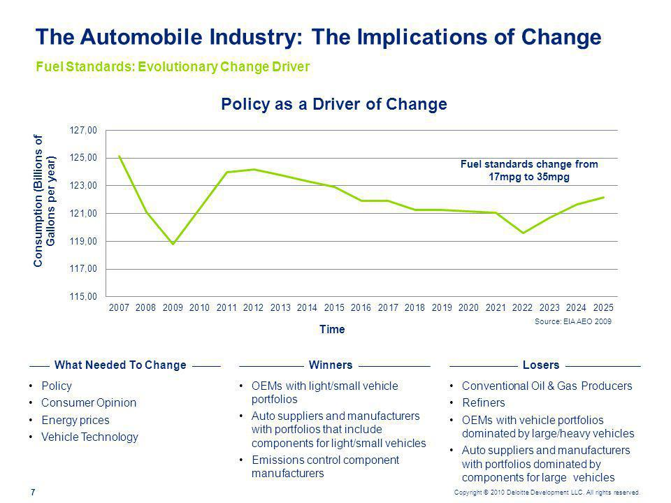 Copyright © 2010 Deloitte Development LLC. All rights reserved. 7 The Automobile Industry: The Implications of Change Policy Consumer Opinion Energy p