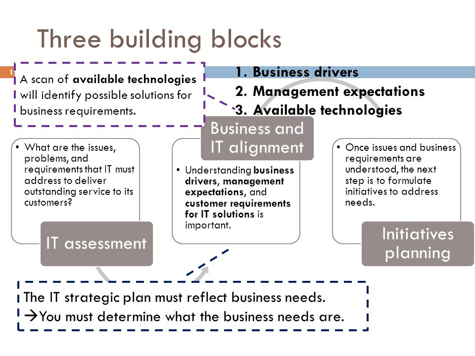 Three building blocks 12 What are the issues, problems, and requirements that IT must address to deliver outstanding service to its customers.
