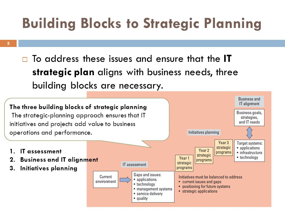 Building Blocks to Strategic Planning 5 To address these issues and ensure that the IT strategic plan aligns with business needs, three building blocks are necessary.
