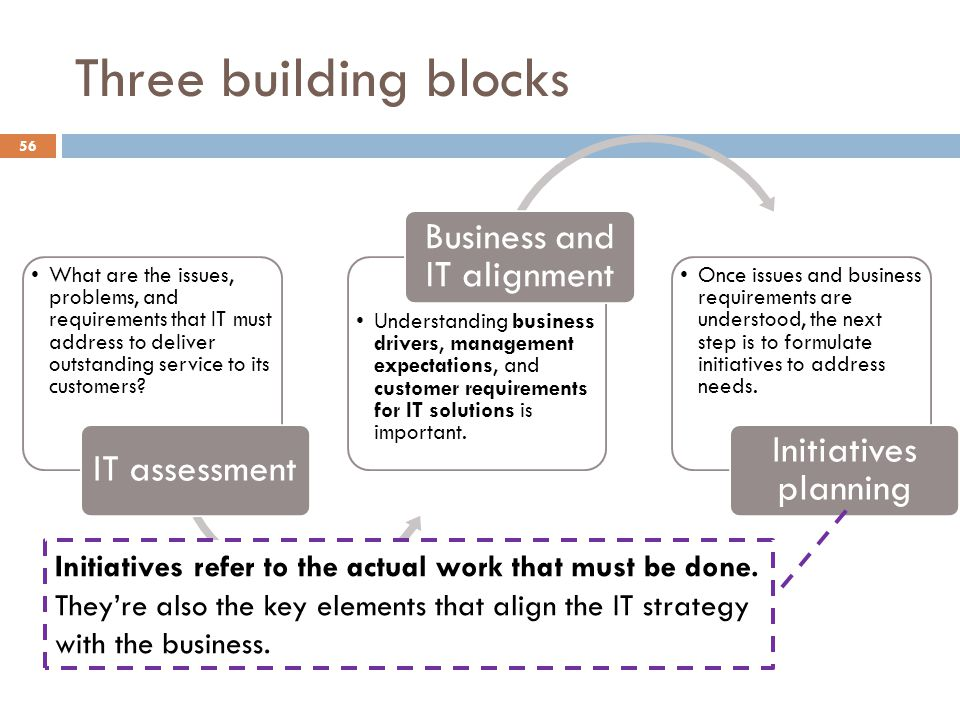 Three building blocks 56 What are the issues, problems, and requirements that IT must address to deliver outstanding service to its customers? IT asse