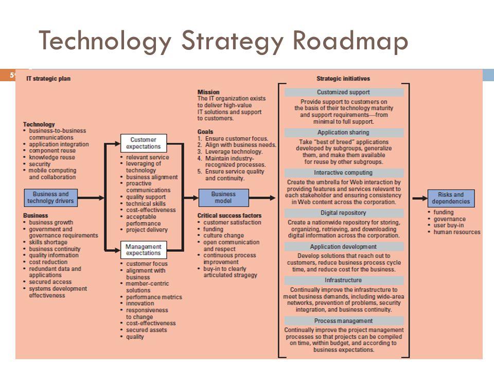 Technology Strategy Roadmap 59