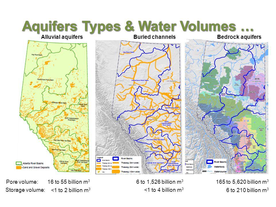 Storage volume: Pore volume:16 to 55 billion m 3 <1 to 2 billion m 3 6 to 1,526 billion m 3 <1 to 4 billion m 3 165 to 5,620 billion m 3 6 to 210 billion m 3 Alluvial aquifers Bedrock aquifersBuried channels
