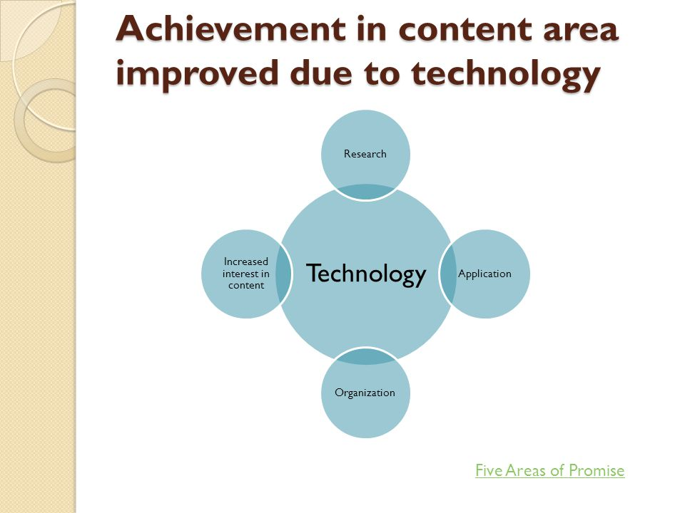 Achievement in content area improved due to technology Word ProcessingWeb Resources Organization and Brainstorming software, Data collection Multimedia Improved interaction Five Areas of Promise