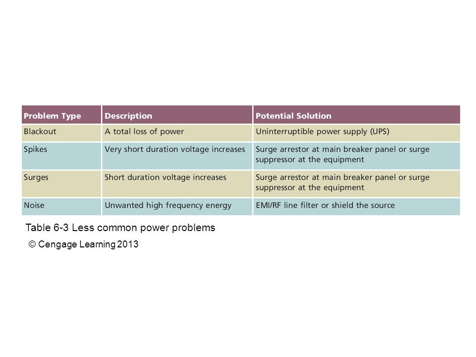 Table 6-3 Less common power problems © Cengage Learning 2013