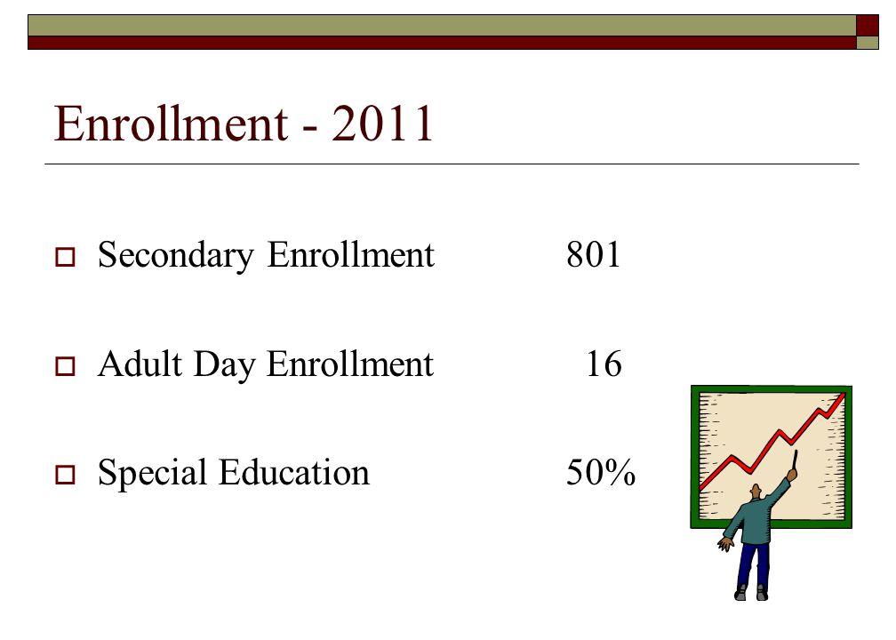 Enrollment - 2011 Secondary Enrollment801 Adult Day Enrollment 16 Special Education50%