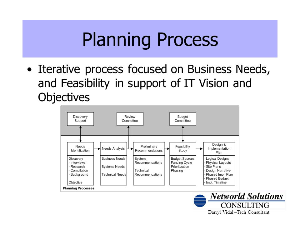 Darryl Vidal –Tech Consultant Planning Process Iterative process focused on Business Needs, and Feasibility in support of IT Vision and Objectives