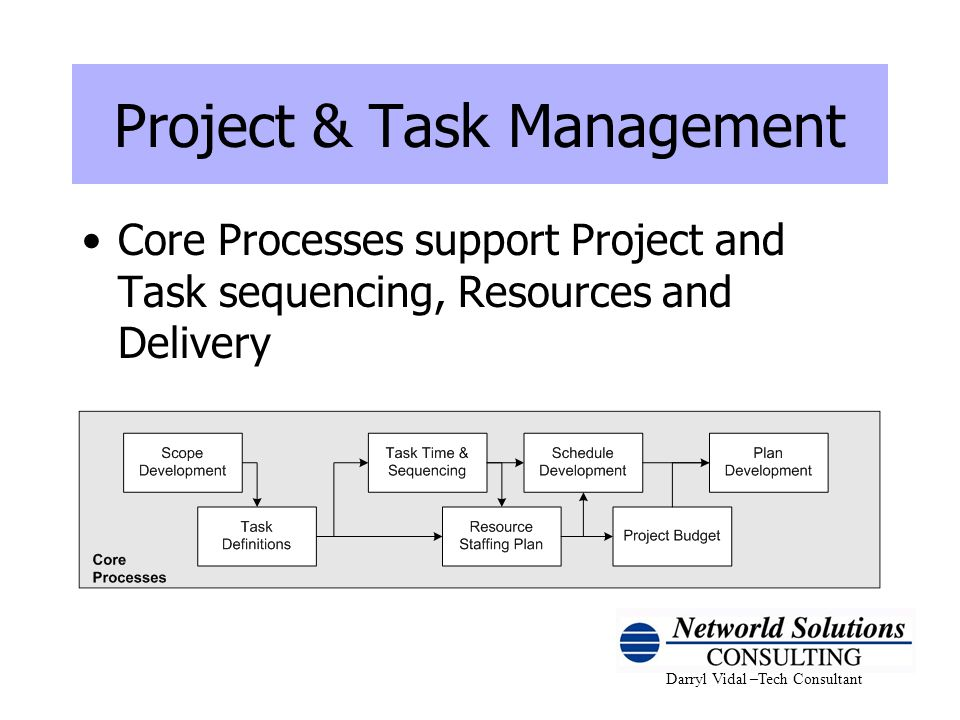 Project & Task Management Core Processes support Project and Task sequencing, Resources and Delivery