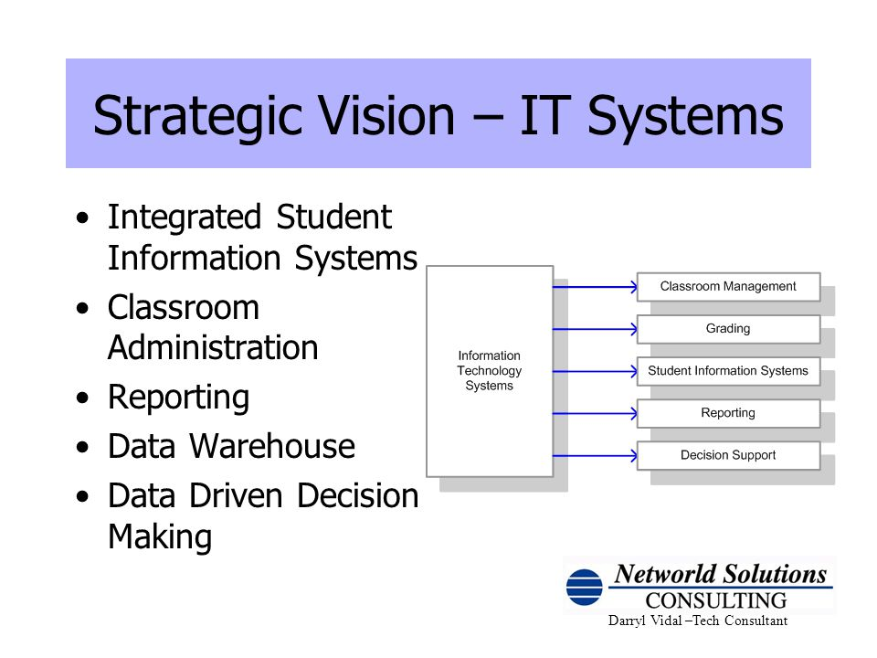 Darryl Vidal –Tech Consultant Strategic Vision – IT Systems Integrated Student Information Systems Classroom Administration Reporting Data Warehouse D