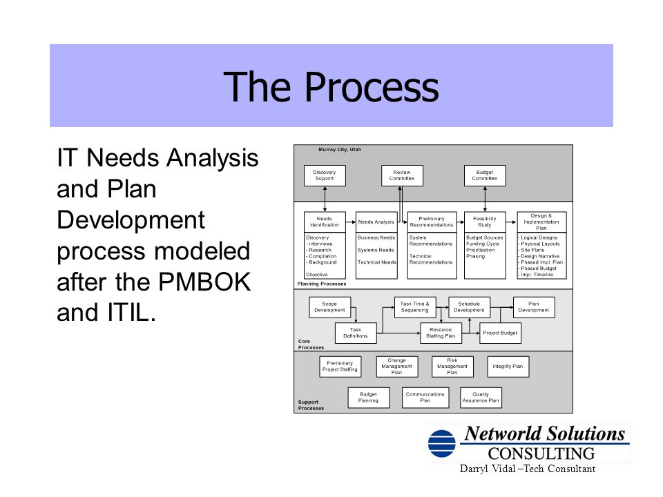 Darryl Vidal –Tech Consultant The Process IT Needs Analysis and Plan Development process modeled after the PMBOK and ITIL.