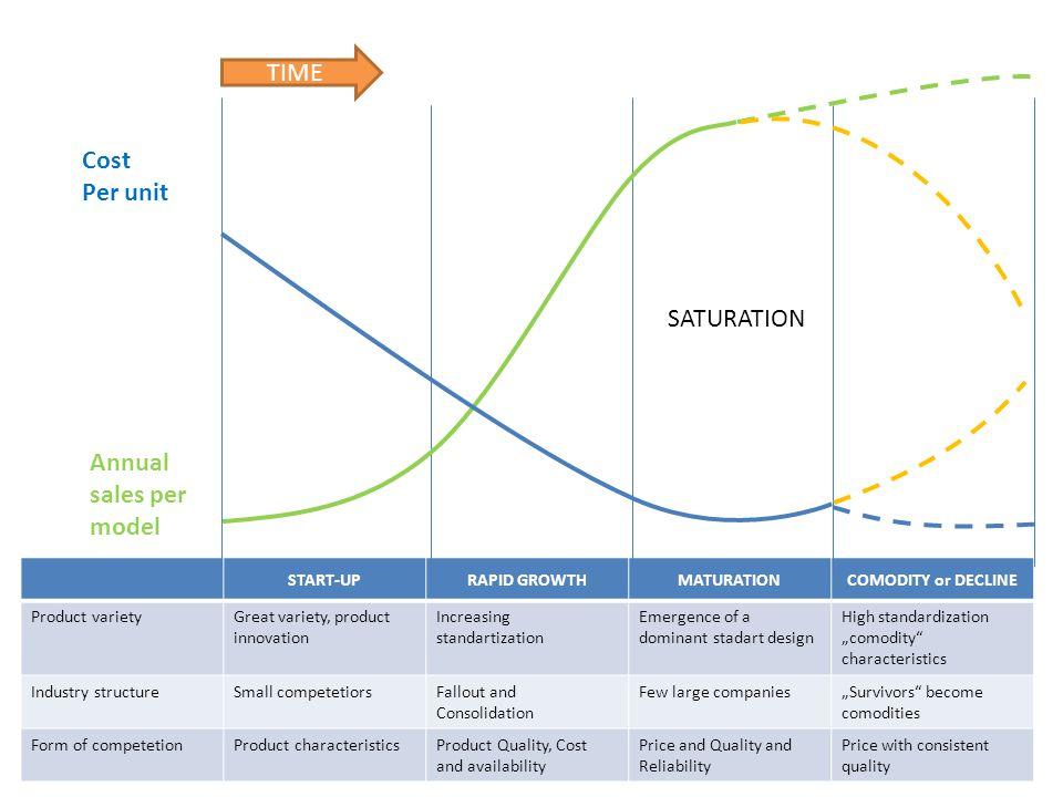 START-UPRAPID GROWTHMATURATIONCOMODITY or DECLINE Product varietyGreat variety, product innovation Increasing standartization Emergence of a dominant