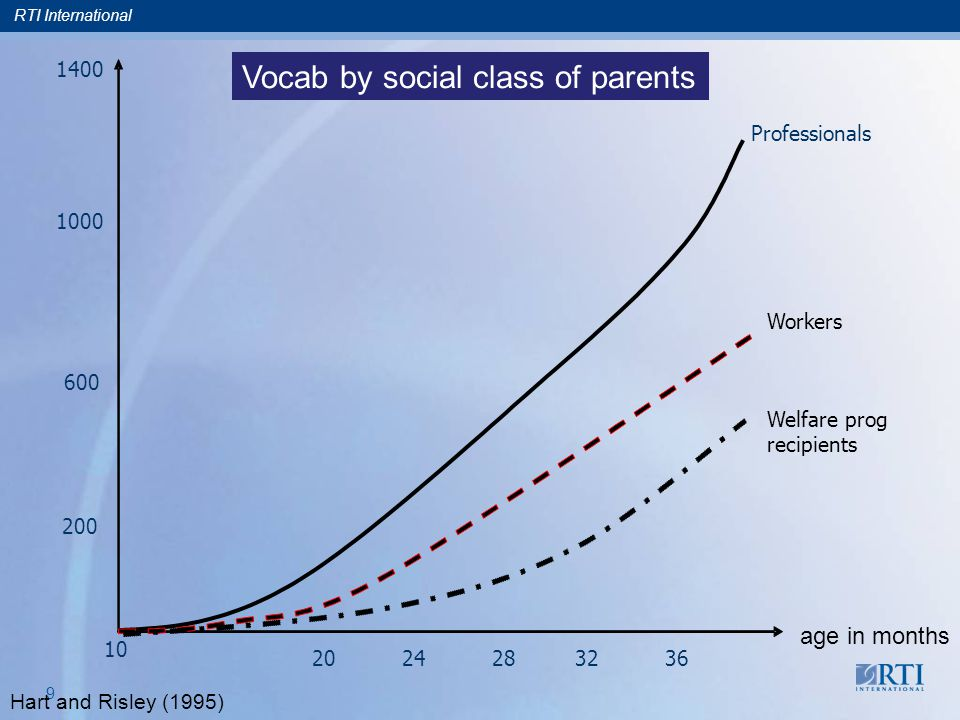 RTI International 9 10 20 24 28 32 36 200 600 1000 1400 Professionals Workers Welfare prog recipients age in months Vocab by social class of parents Hart and Risley (1995)