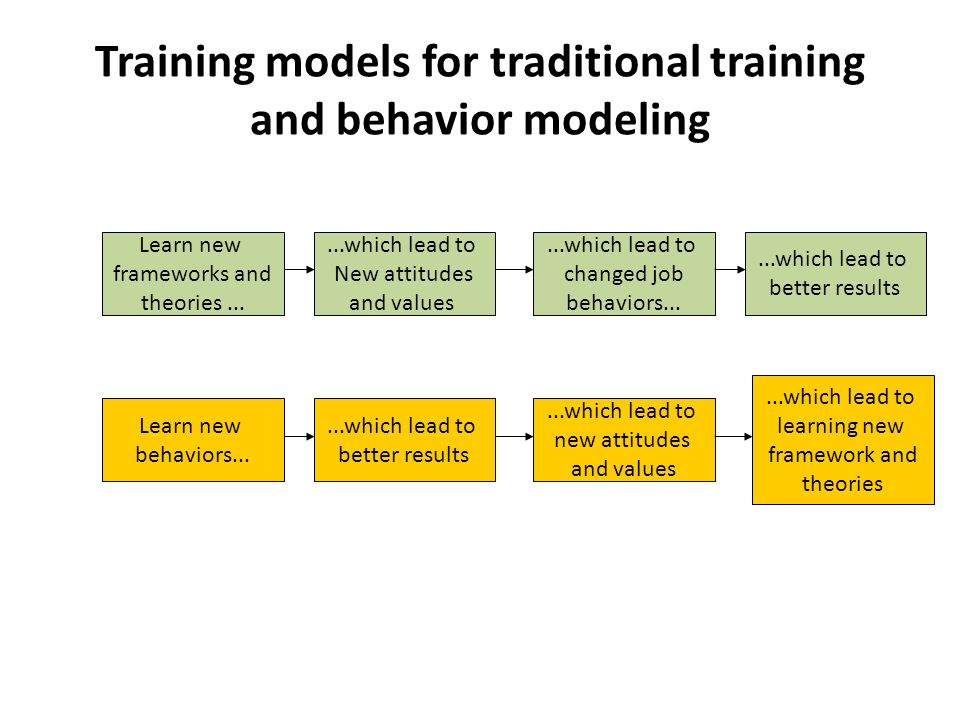 Training models for traditional training and behavior modeling Learn new frameworks and theories......which lead to New attitudes and values...which l