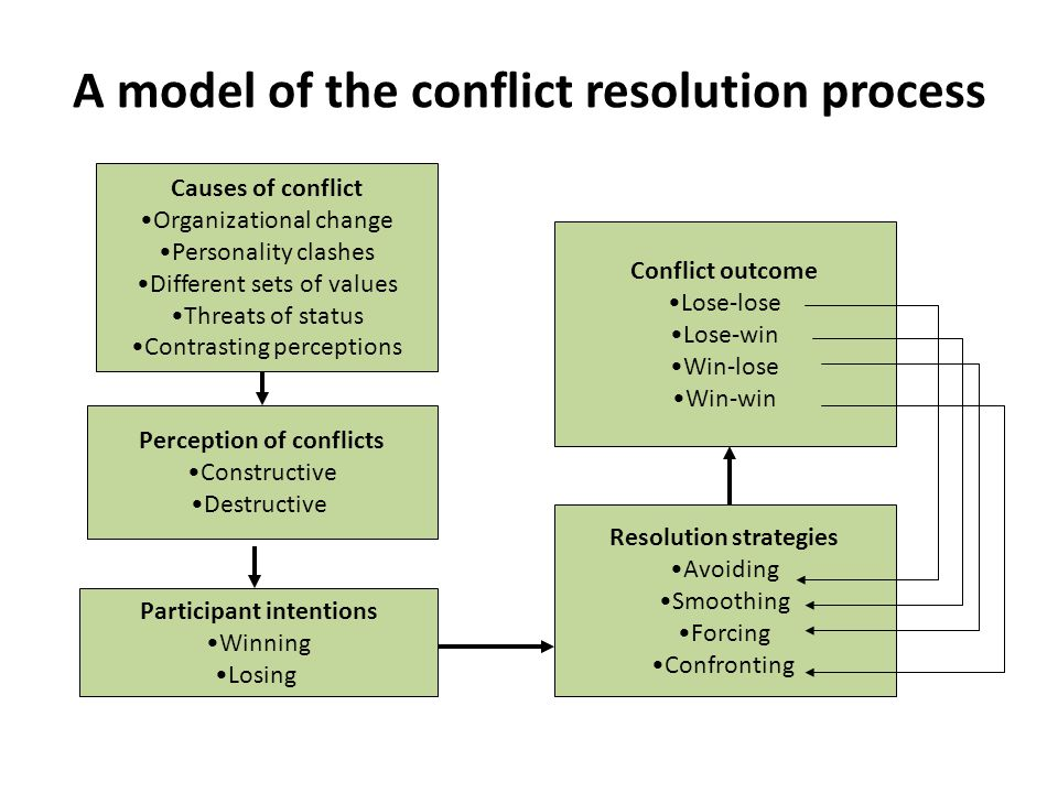 A model of the conflict resolution process Conflict outcome Lose-lose Lose-win Win-lose Win-win Perception of conflicts Constructive Destructive Resol