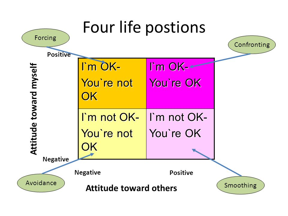 Four life postions I`m OK- You`re not OK I`m OK- You`re OK I`m not OK- You`re not OK I`m not OK- You`re OK Attitude toward myself Attitude toward othe