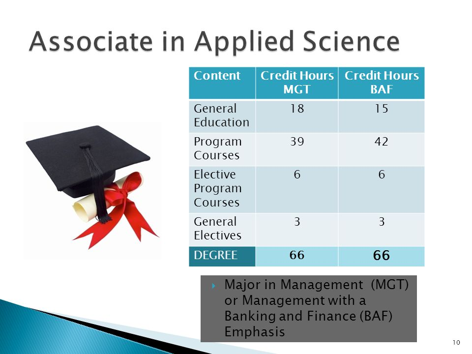 Major in Management (MGT) or Management with a Banking and Finance (BAF) Emphasis ContentCredit Hours MGT Credit Hours BAF General Education 1815 Program Courses 3942 Elective Program Courses 66 General Electives 33 DEGREE66 10