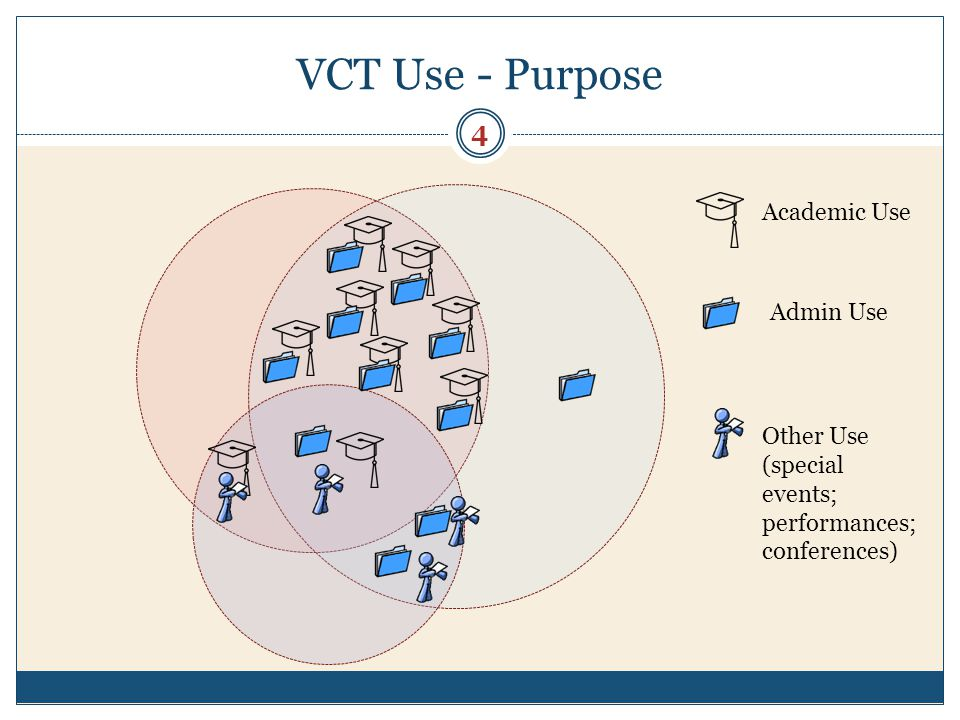 VCT Use - Purpose 4 Academic Use Admin Use Other Use (special events; performances; conferences)