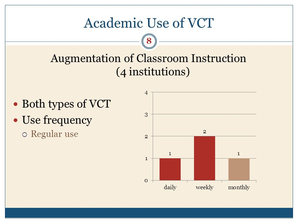 Academic Use of VCT Inter-Institutional Collaborative Instruction Most common (8 institutions) Use frequency Regular use > 60% 9