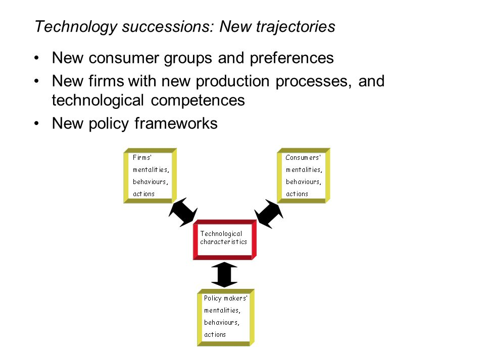 Technology successions: New trajectories New consumer groups and preferences New firms with new production processes, and technological competences New policy frameworks
