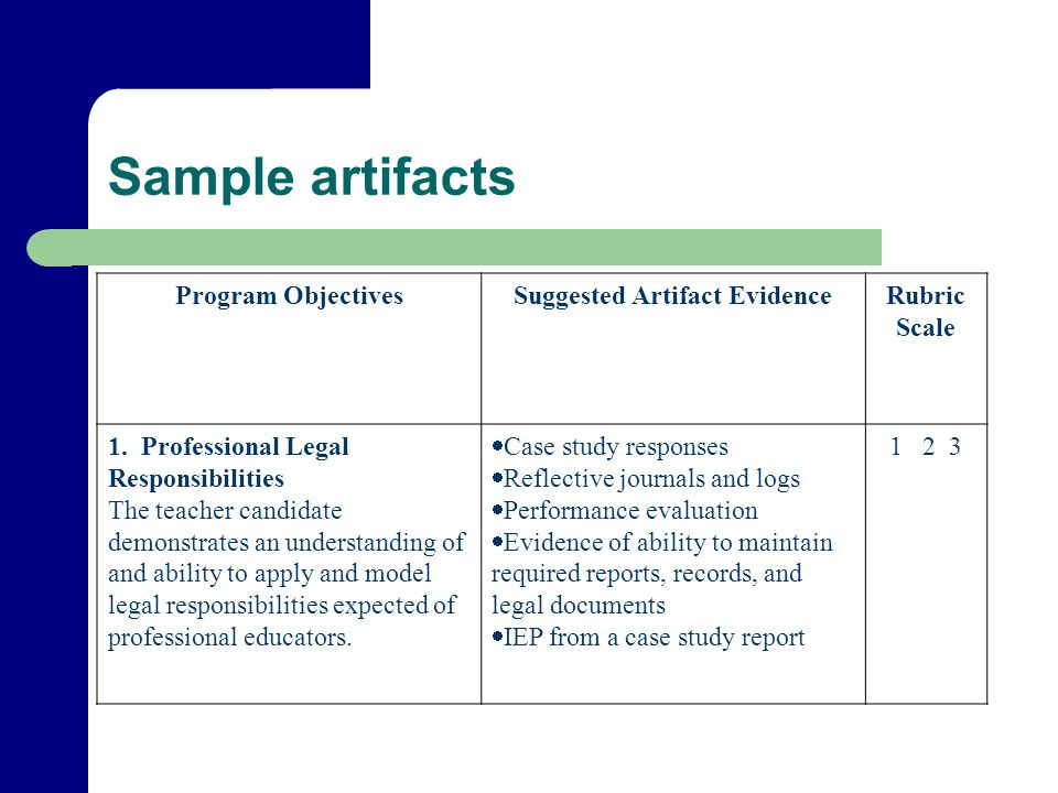 Sample artifacts Program ObjectivesSuggested Artifact EvidenceRubric Scale 1.
