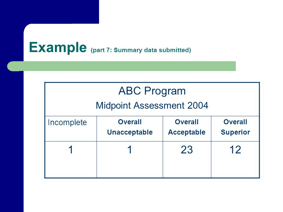 Example (part 7: Summary data submitted) ABC Program Midpoint Assessment 2004 Incomplete Overall Unacceptable Overall Acceptable Overall Superior 1123