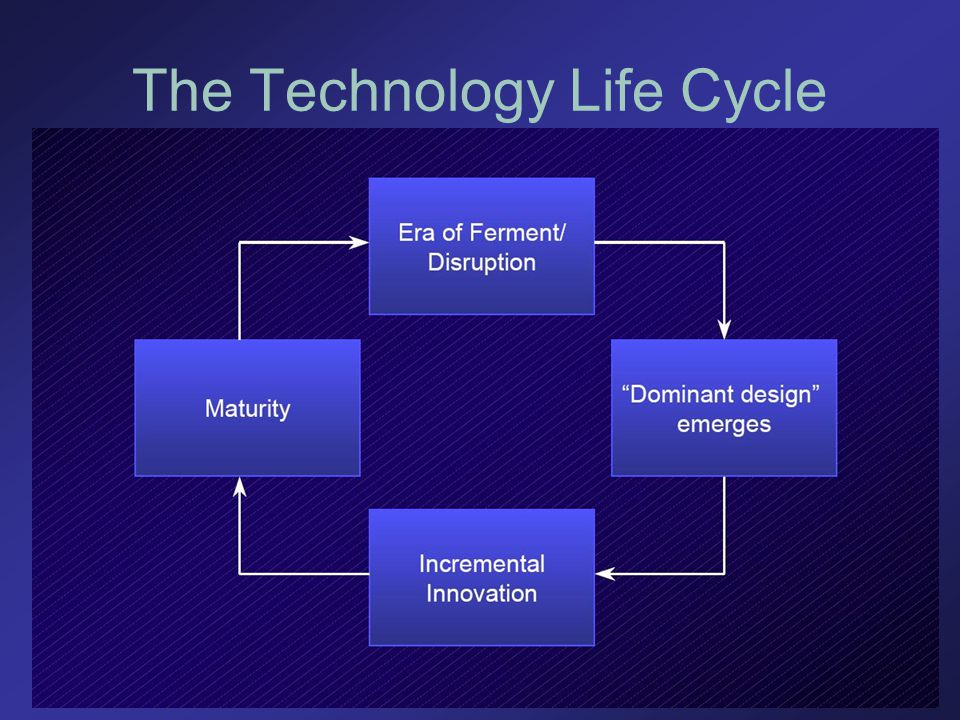 The Technology Life Cycle