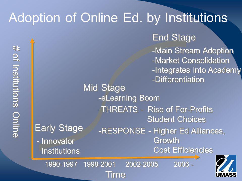 Adoption of Online Ed.