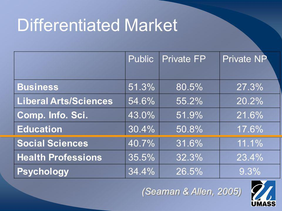 Differentiated Market PublicPrivate FPPrivate NP Business51.3%80.5%27.3% Liberal Arts/Sciences54.6%55.2%20.2% Comp.