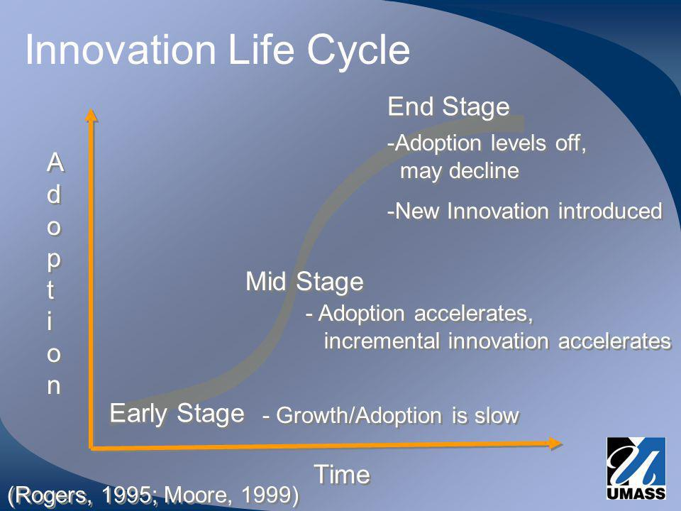 Innovation Life Cycle Time AdoptionAdoption AdoptionAdoption Early Stage Mid Stage End Stage - Growth/Adoption is slow - Adoption accelerates, incremental innovation accelerates -Adoption levels off, may decline -New Innovation introduced -Adoption levels off, may decline -New Innovation introduced (Rogers, 1995; Moore, 1999)