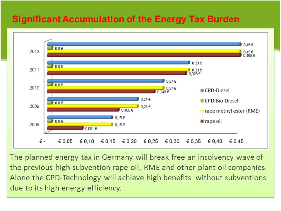 The planned energy tax in Germany will break free an insolvency wave of the previous high subvention rape-oil, RME and other plant oil companies.