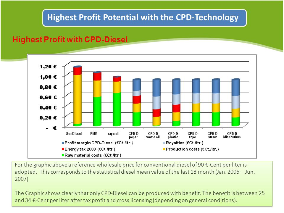 Highest Profit with CPD-Diesel Highest Profit Potential with the CPD-Technology For the graphic above a reference wholesale price for conventional diesel of 90 -Cent per liter is adopted.