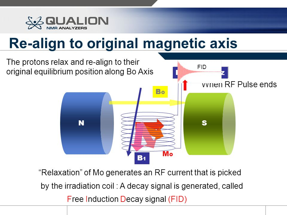 Re-align to original magnetic axis RF @ 57 MHz BoBo MoMo B1B1 N S When RF Pulse ends Relaxation of Mo generates an RF current that is picked by the ir