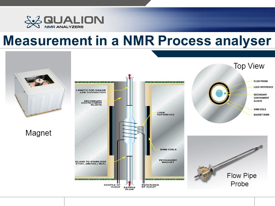 Measurement in a NMR Process analyser Top View Magnet Flow Pipe Probe