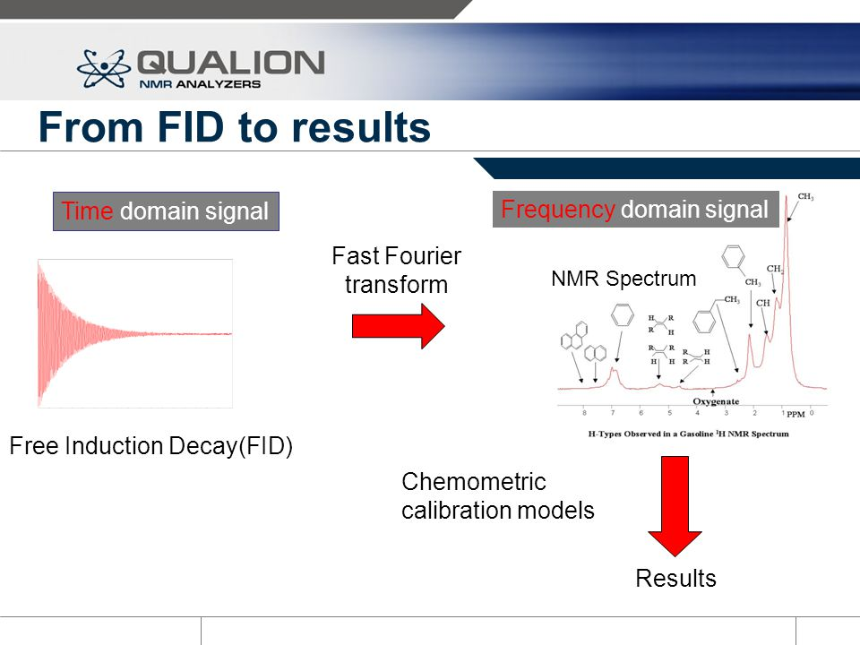 From FID to results Fast Fourier transform Free Induction Decay(FID) Time domain signal NMR Spectrum Frequency domain signal Chemometric calibration m