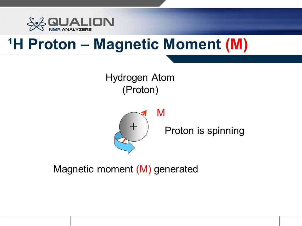 ¹H Proton – Magnetic Moment (M) M Hydrogen Atom (Proton) Proton is spinning + Magnetic moment (M) generated