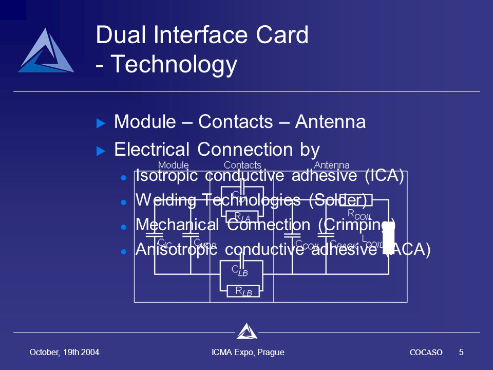 COCASO6 October, 19th 2004 ICMA Expo, Prague adhesive matrix connection particals adhesive matrix micro connections micro contacts Dual Interface Card - Technology *Anisotropic Conductive Adhesive ACA* Technique Adhesive conducting the electricity just in one direction Module adhesion and contact to the antenna in one step