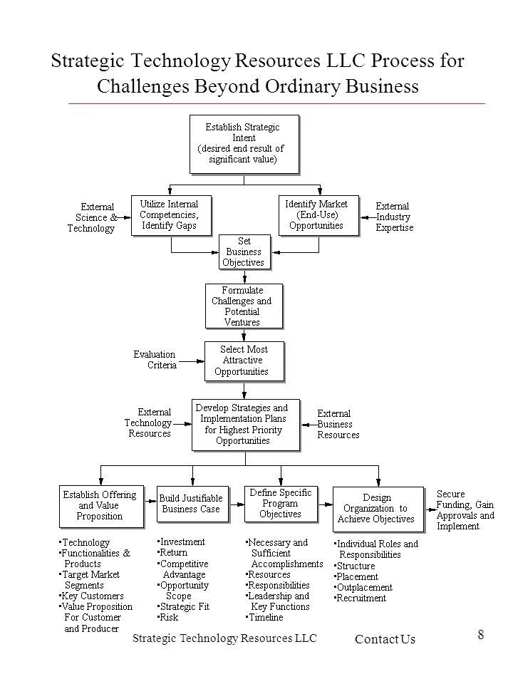 Strategic Technology Resources LLC 8 Strategic Technology Resources LLC Process for Challenges Beyond Ordinary Business Contact Us