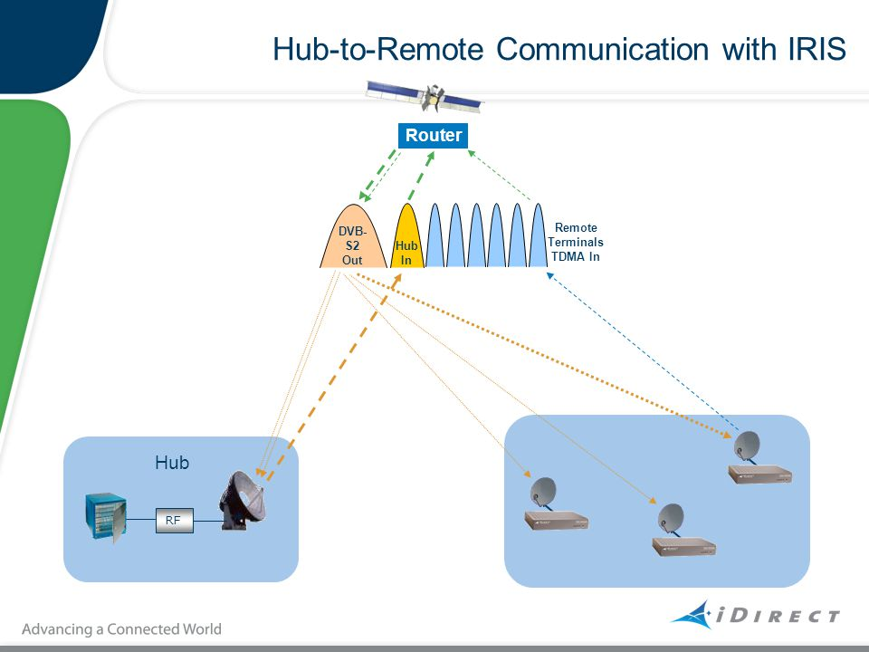 Hub-to-Remote Communication with IRIS RF Hub Router DVB- S2 Out Hub In Remote Terminals TDMA In
